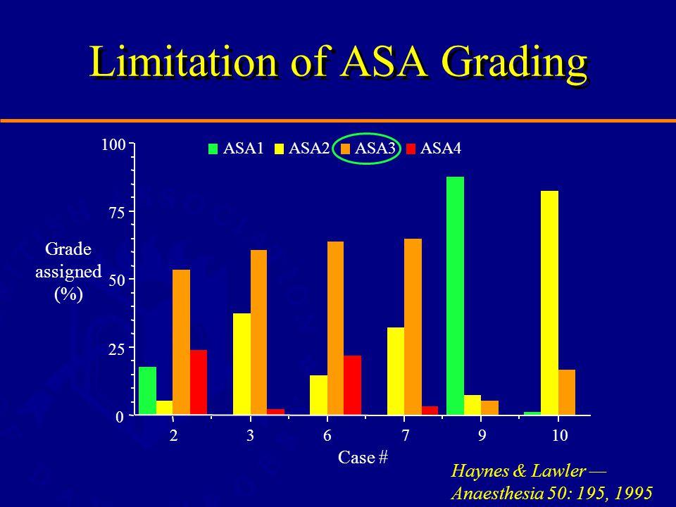 Limitation of ASA Grading 0 25 50 75 100 2367 ASA4ASA3ASA2ASA1 Case # Grade assigned (%) Haynes & Lawler — Anaesthesia 50: 195, 1995 910