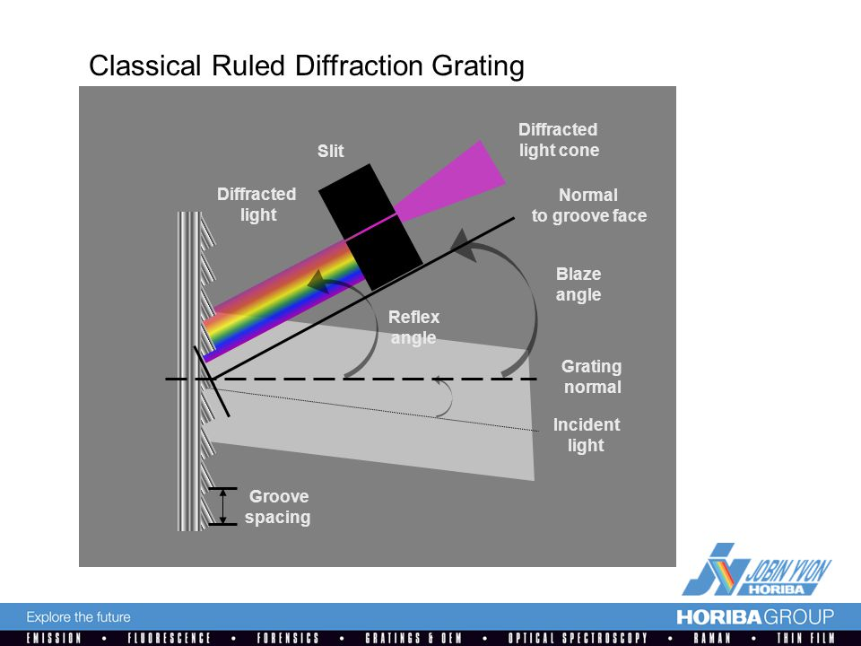 Grating normal Normal to groove face Incident light Diffracted light cone Groove spacing Blaze angle Reflex angle Classical Ruled Diffraction Grating Diffracted light Slit