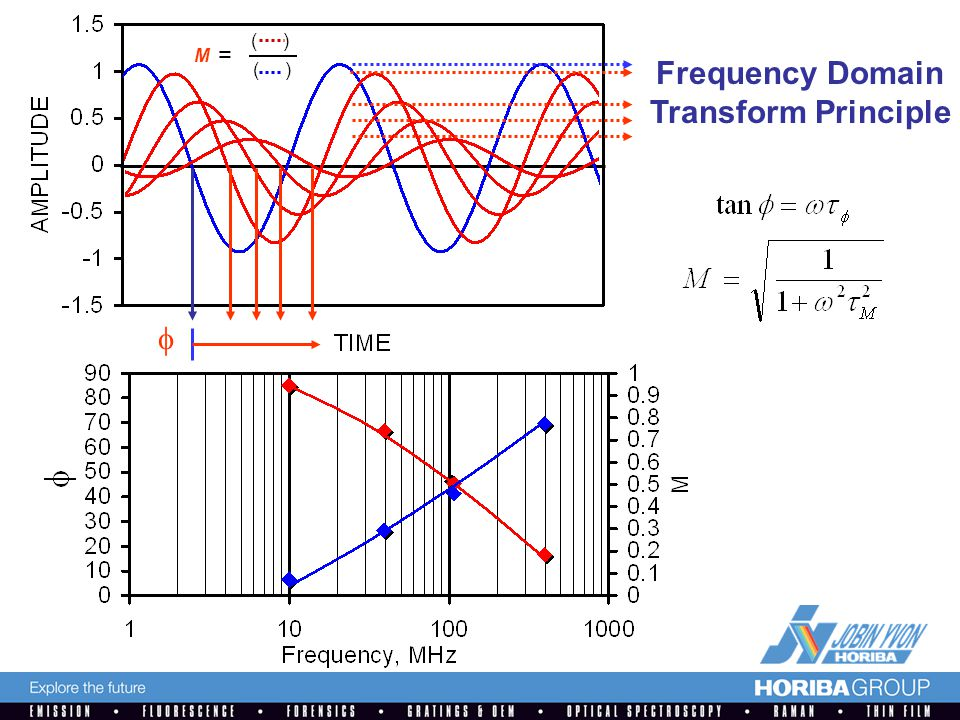 ( ) M =  Frequency Domain Transform Principle