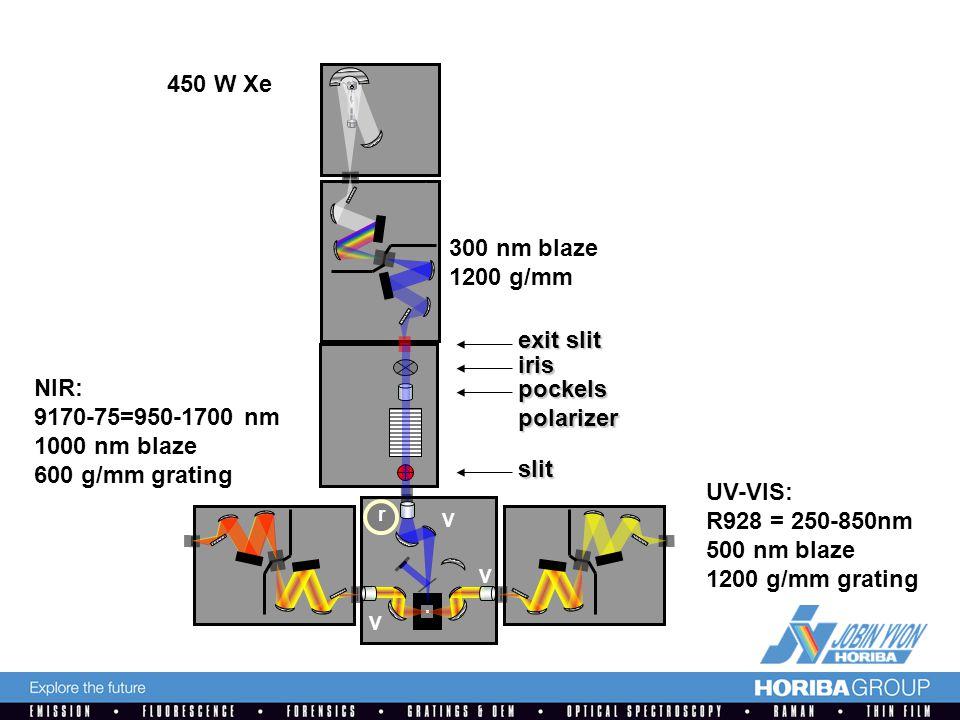 450 W Xe V 300 nm blaze 1200 g/mm V V r exit slit iris slit pockelspolarizer UV-VIS: R928 = 250-850nm 500 nm blaze 1200 g/mm grating NIR: 9170-75=950-1700 nm 1000 nm blaze 600 g/mm grating