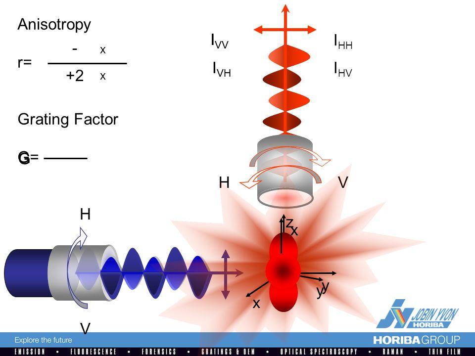 V HV H x z y x y I VV I VH I HH I HV Anisotropy r= Grating Factor G= I VV I VH - +2 GG x x