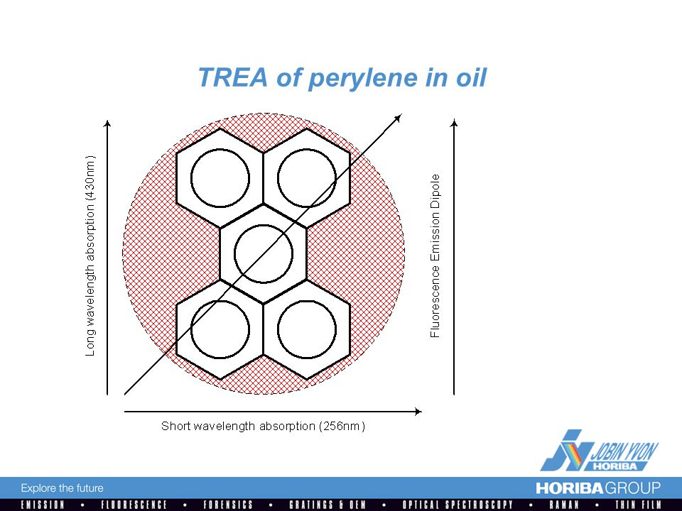 TREA of perylene in oil