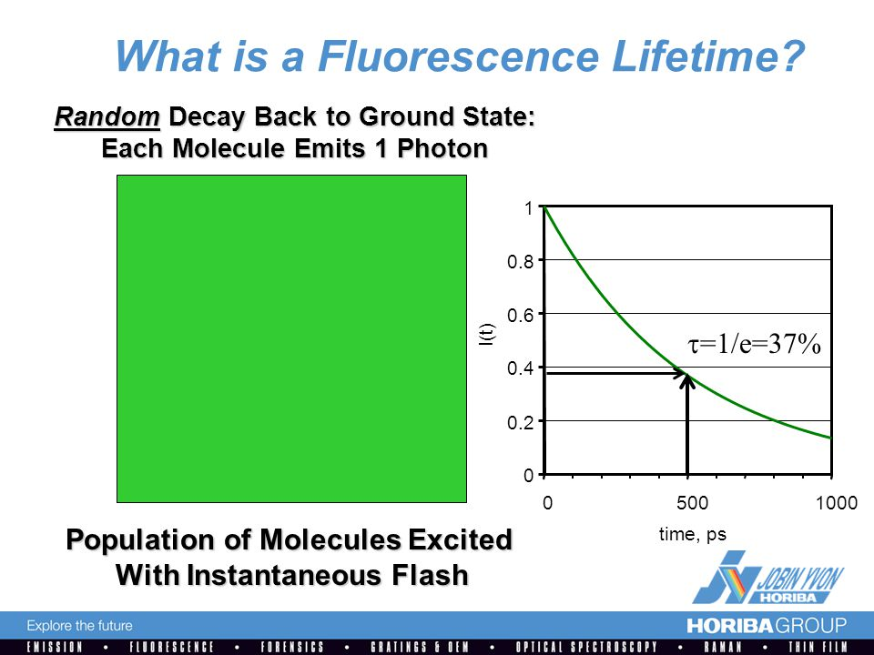 0 0.2 0.4 0.6 0.8 1 05001000 time, ps I(t) What is a Fluorescence Lifetime.