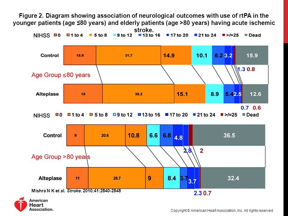 Figure 2. Diagram showing association of neurological outcomes with use of rtPA in the younger patients (age ≤80 years) and elderly patients (age >80