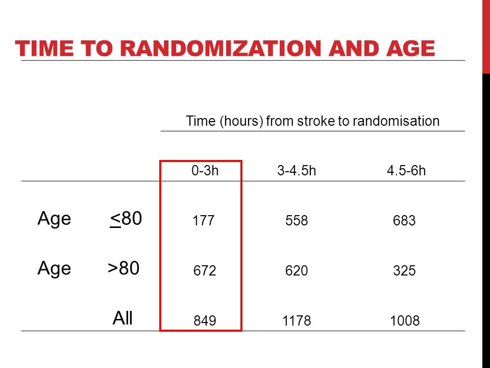 TIME TO RANDOMIZATION AND AGE Time (hours) from stroke to randomisation 0-3h 3-4.5h 4.5-6h Age <80 177 558683 Age>80 672620325 All 84911781008