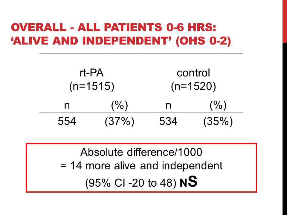 OVERALL - ALL PATIENTS 0-6 HRS: 'ALIVE AND INDEPENDENT' (OHS 0-2) rt-PA (n=1515) control (n=1520) n(%)n 554(37%)534(35%) Absolute difference/1000 = 14