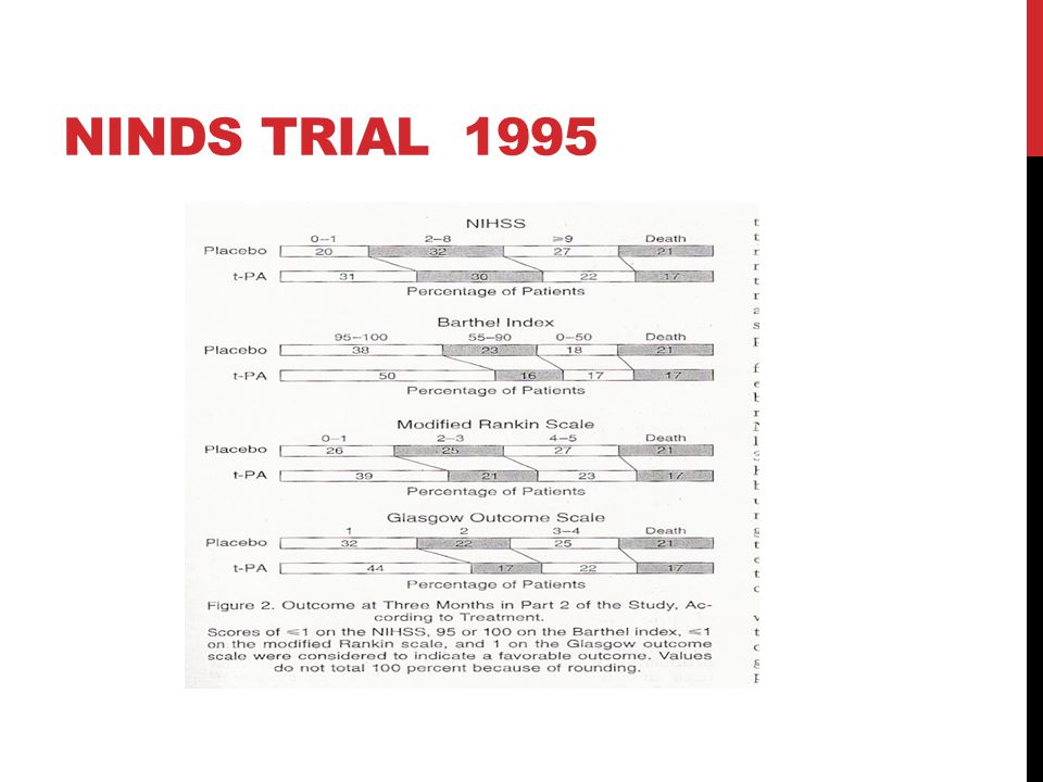 NINDS TRIAL 1995