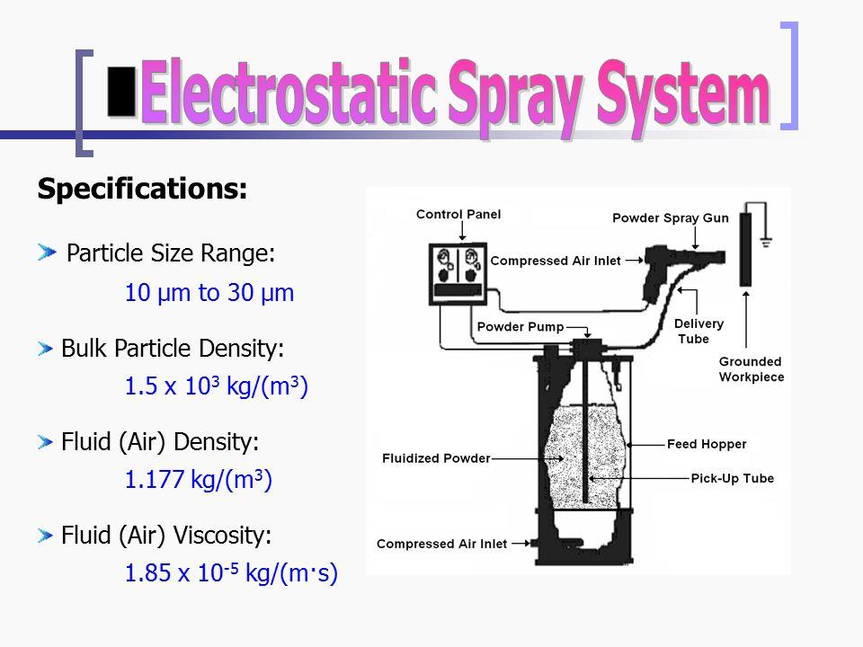 Specifications: Particle Size Range: 10 μm to 30 μm Bulk Particle Density: 1.5 x 10 3 kg/(m 3 ) Fluid (Air) Density: 1.177 kg/(m 3 ) Fluid (Air) Viscosity: 1.85 x 10 -5 kg/(m·s)