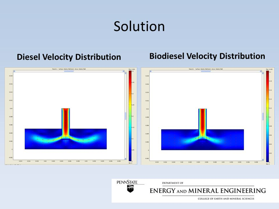 Solution Diesel Velocity Distribution Biodiesel Velocity Distribution