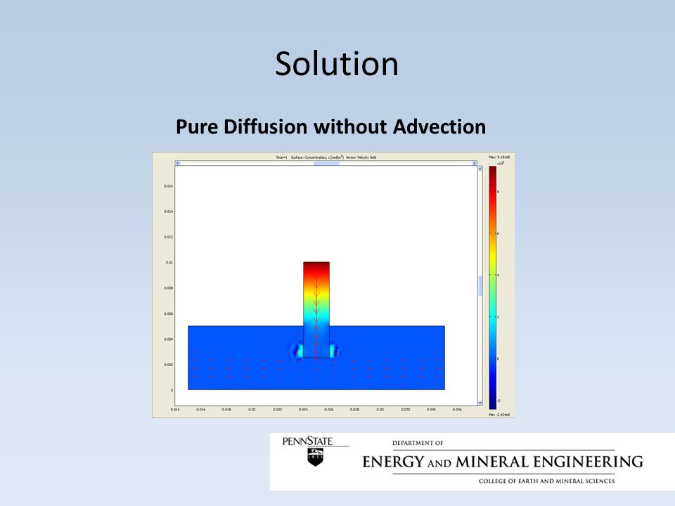 Solution Pure Diffusion without Advection