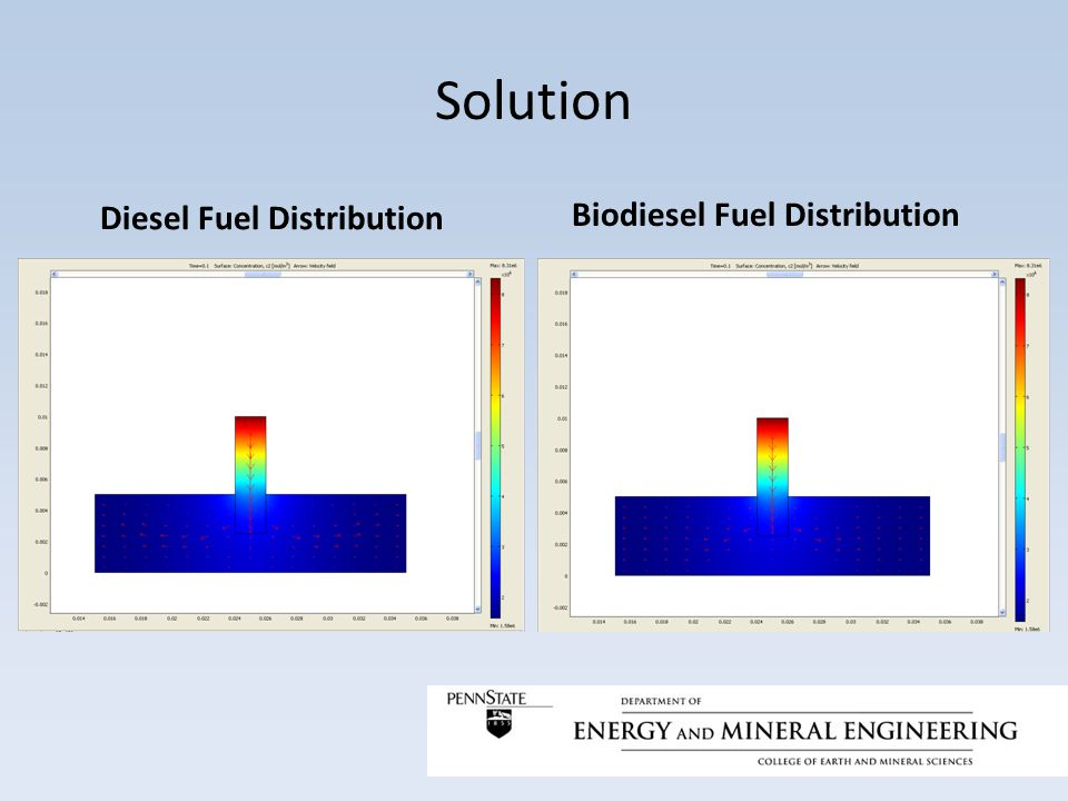 Conclusions During the parametric study both higher viscosity and higher density slow and shorten the fuel spray in our simulations With both higher density and viscosity, simulations showed results contrary to theories on diesel engine oil dilution problems with biodiesel The main reason for the findings from our study are due to the inability to accurately simulate high pressure turbulent flow consistent with real-world diesel fuel injection
