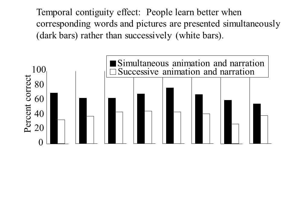 100 20 40 60 80 0 Percent correct Simultaneous animation and narration Successive animation and narration Temporal contiguity effect: People learn better when corresponding words and pictures are presented simultaneously (dark bars) rather than successively (white bars).