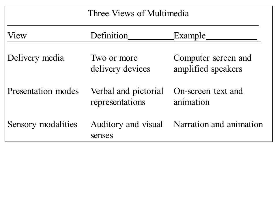 Three Views of Multimedia View DefinitionExample Delivery mediaTwo or moreComputer screen and delivery devicesamplified speakers Presentation modesVerbal and pictorialOn-screen text and representationsanimation Sensory modalitiesAuditory and visualNarration and animation senses