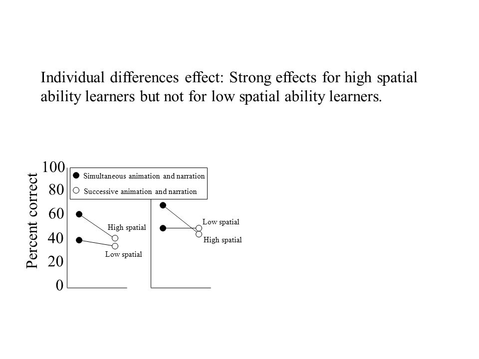 20 40 60 80 100 0 Percent correct High spatial Low spatial Simultaneous animation and narration Successive animation and narration High spatial Individual differences effect: Strong effects for high spatial ability learners but not for low spatial ability learners.