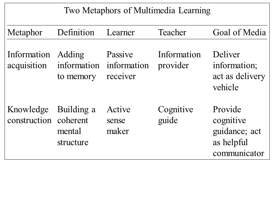 Two Metaphors of Multimedia Learning MetaphorDefinitionLearnerTeacherGoal of Media InformationAddingPassiveInformationDeliver acquisitioninformationinformationproviderinformation; to memoryreceiveract as delivery vehicle KnowledgeBuilding aActiveCognitiveProvide constructioncoherentsenseguidecognitive mentalmakerguidance; act structureas helpful communicator