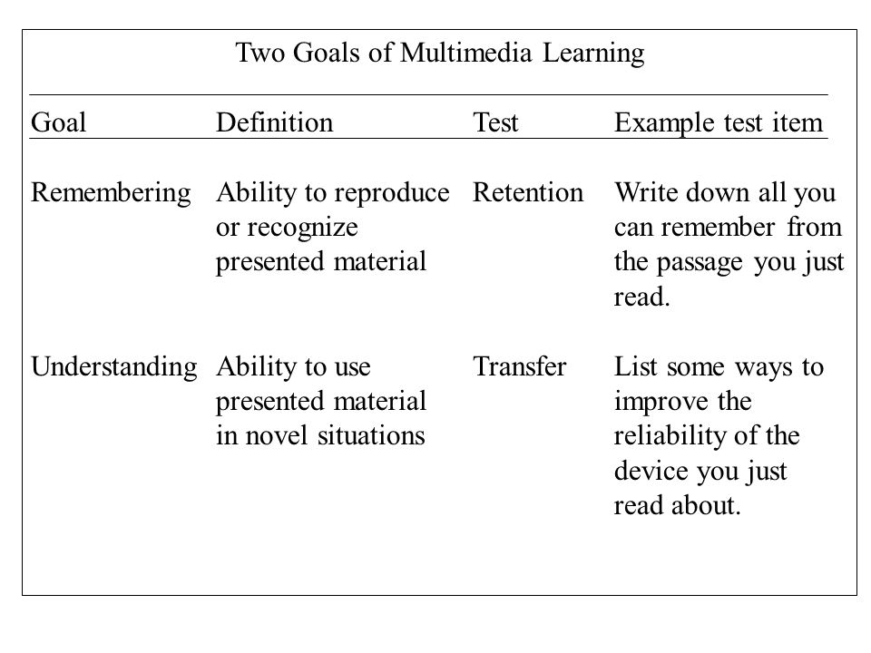 Two Goals of Multimedia Learning GoalDefinitionTest Example test item RememberingAbility to reproduce RetentionWrite down all you or recognizecan remember from presented materialthe passage you just read.