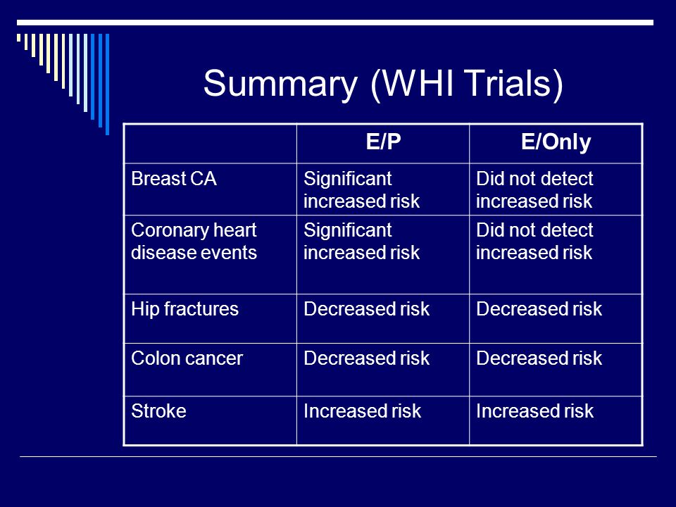 Summary (WHI Trials) E/PE/Only Breast CASignificant increased risk Did not detect increased risk Coronary heart disease events Significant increased risk Did not detect increased risk Hip fracturesDecreased risk Colon cancerDecreased risk StrokeIncreased risk