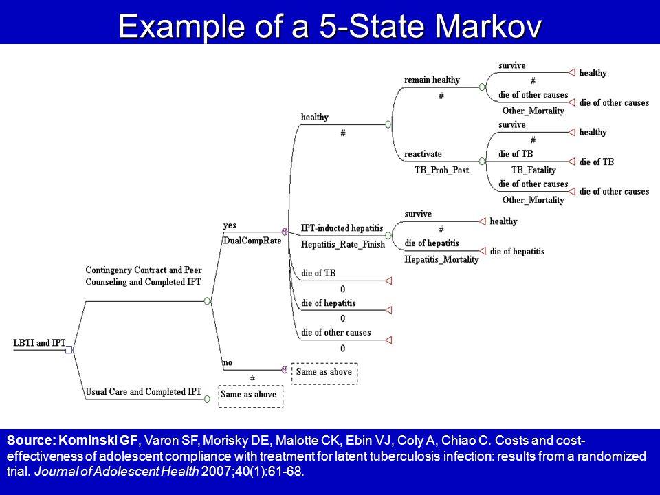 Example of a 5-State Markov Source: Kominski GF, Varon SF, Morisky DE, Malotte CK, Ebin VJ, Coly A, Chiao C.