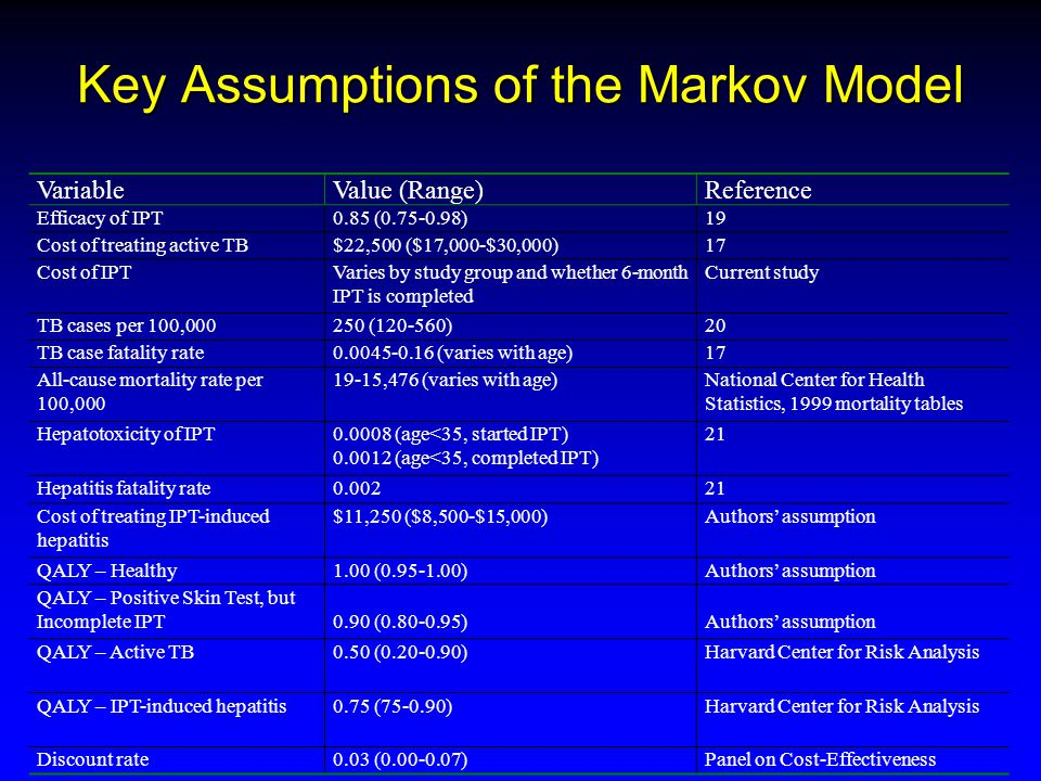 Key Assumptions of the Markov Model VariableValue (Range)Reference Efficacy of IPT0.85 (0.75-0.98)19 Cost of treating active TB$22,500 ($17,000-$30,000)17 Cost of IPTVaries by study group and whether 6-month IPT is completed Current study TB cases per 100,000250 (120-560)20 TB case fatality rate0.0045-0.16 (varies with age)17 All-cause mortality rate per 100,000 19-15,476 (varies with age)National Center for Health Statistics, 1999 mortality tables Hepatotoxicity of IPT0.0008 (age<35, started IPT) 0.0012 (age<35, completed IPT) 21 Hepatitis fatality rate0.00221 Cost of treating IPT-induced hepatitis $11,250 ($8,500-$15,000)Authors' assumption QALY – Healthy1.00 (0.95-1.00)Authors' assumption QALY – Positive Skin Test, but Incomplete IPT0.90 (0.80-0.95)Authors' assumption QALY – Active TB0.50 (0.20-0.90)Harvard Center for Risk Analysis QALY – IPT-induced hepatitis0.75 (75-0.90)Harvard Center for Risk Analysis Discount rate0.03 (0.00-0.07)Panel on Cost-Effectiveness