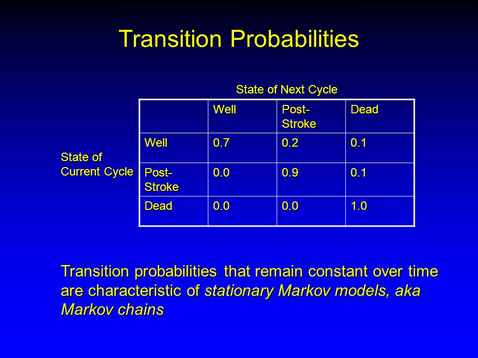 Transition Probabilities Well Post- Stroke Dead Well0.70.20.1 0.00.90.1 Dead0.00.01.0 State of Current Cycle State of Next Cycle Transition probabilities that remain constant over time are characteristic of stationary Markov models, aka Markov chains