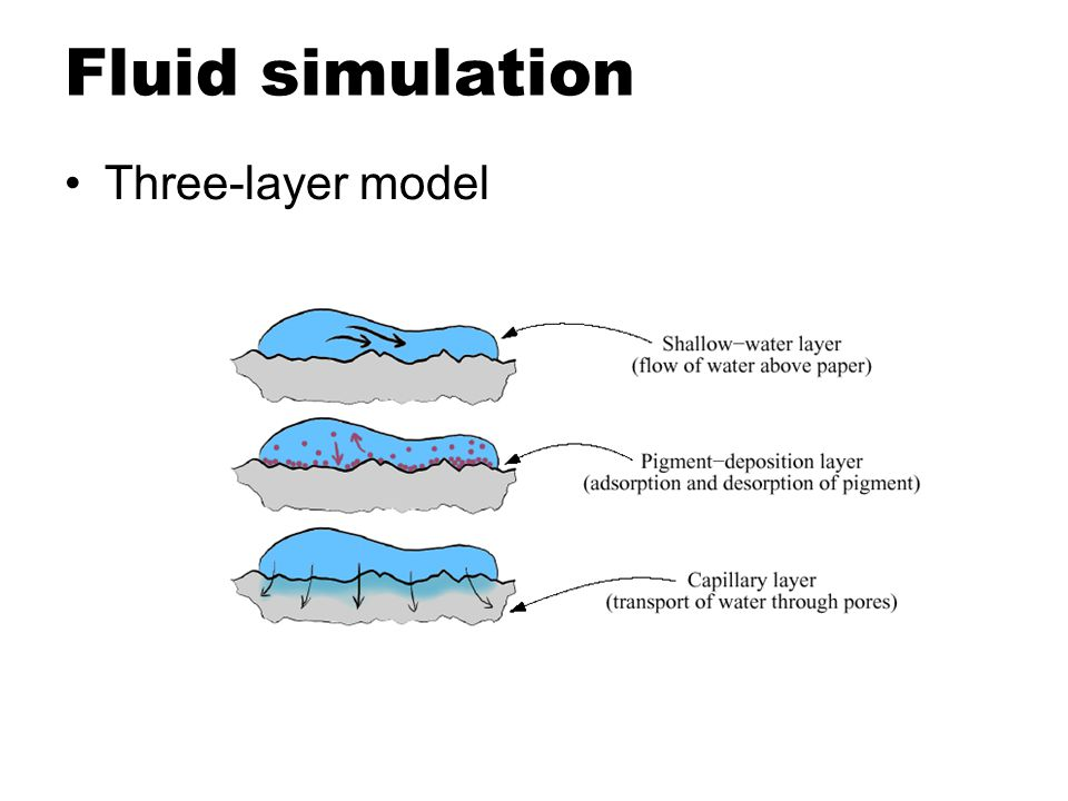 Fluid simulation Paper Generation –Height field model ( 0 < h < 1 ) –Based on pseudo-random process –Fluid capacity c : proportional to h