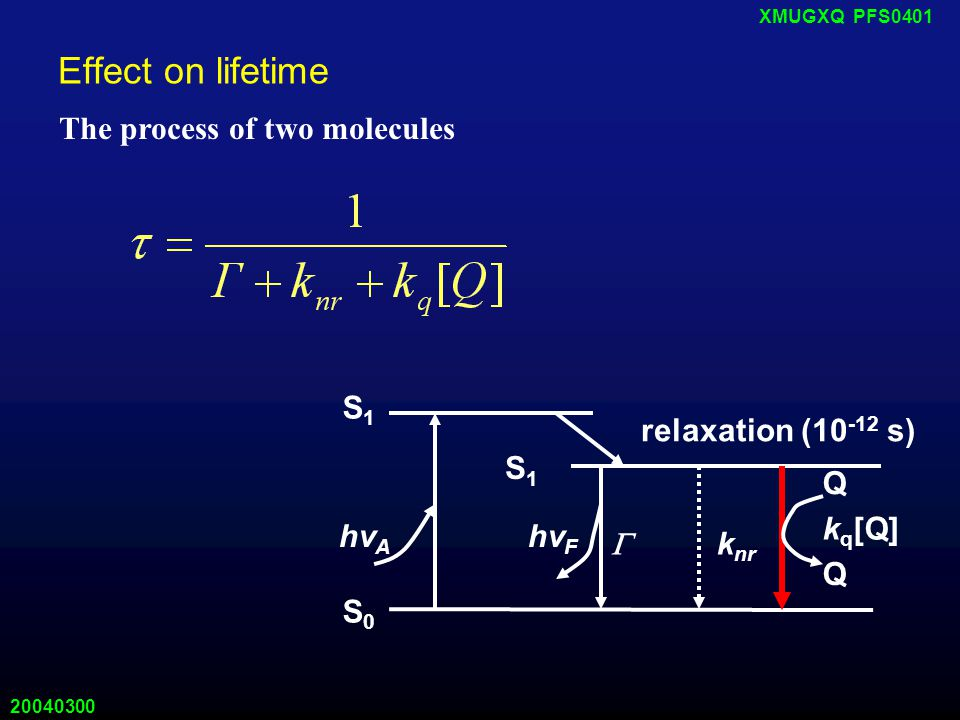 20040300 XMUGXQ PFS0401 Effect on lifetime relaxation (10 -12 s) S0S0 S1S1 S1S1 hv A hv F  k nr Q Q k q [Q] The process of two molecules