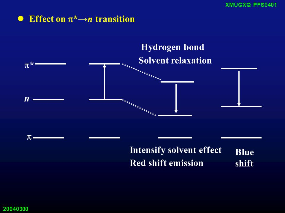 20040300 XMUGXQ PFS0401 Effect on  *→n transition  n ** Hydrogen bond Solvent relaxation Intensify solvent effect Red shift emission Blue shift