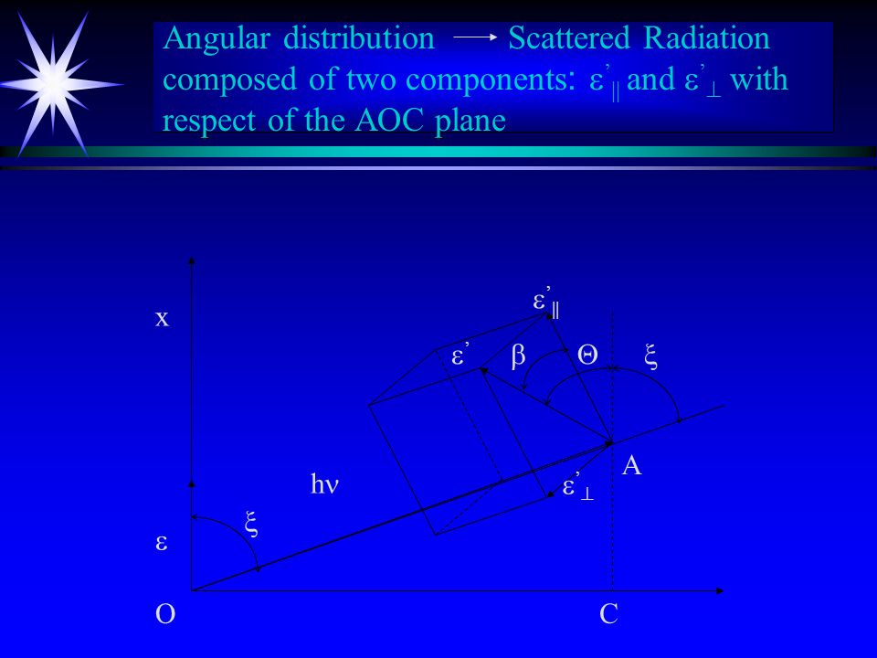Angular distribution Scattered Radiation composed of two components :  '  and  '   with respect of the AOC plane  '   '  CO  A h  '   x