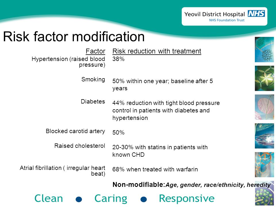 Risk factor modification Factor Hypertension (raised blood pressure) Smoking Diabetes Blocked carotid artery Raised cholesterol Atrial fibrillation ( irregular heart beat) Risk reduction with treatment 38% 50% within one year; baseline after 5 years 44% reduction with tight blood pressure control in patients with diabetes and hypertension 50% 20-30% with statins in patients with known CHD 68% when treated with warfarin Non-modifiable: Age, gender, race/ethnicity, heredity