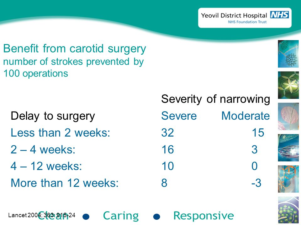 Benefit from carotid surgery number of strokes prevented by 100 operations Severity of narrowing Delay to surgerySevereModerate Less than 2 weeks:3215 2 – 4 weeks:163 4 – 12 weeks:100 More than 12 weeks:8-3 Lancet 2004; 363: 915-24