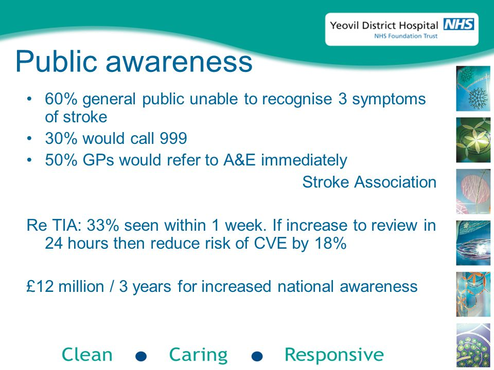 Public awareness 60% general public unable to recognise 3 symptoms of stroke 30% would call 999 50% GPs would refer to A&E immediately Stroke Association Re TIA: 33% seen within 1 week.