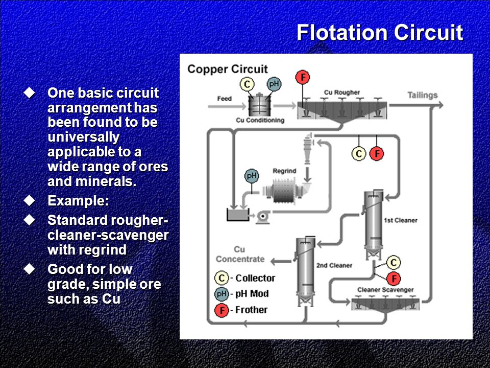 Flotation Circuit  One basic circuit arrangement has been found to be universally applicable to a wide range of ores and minerals.