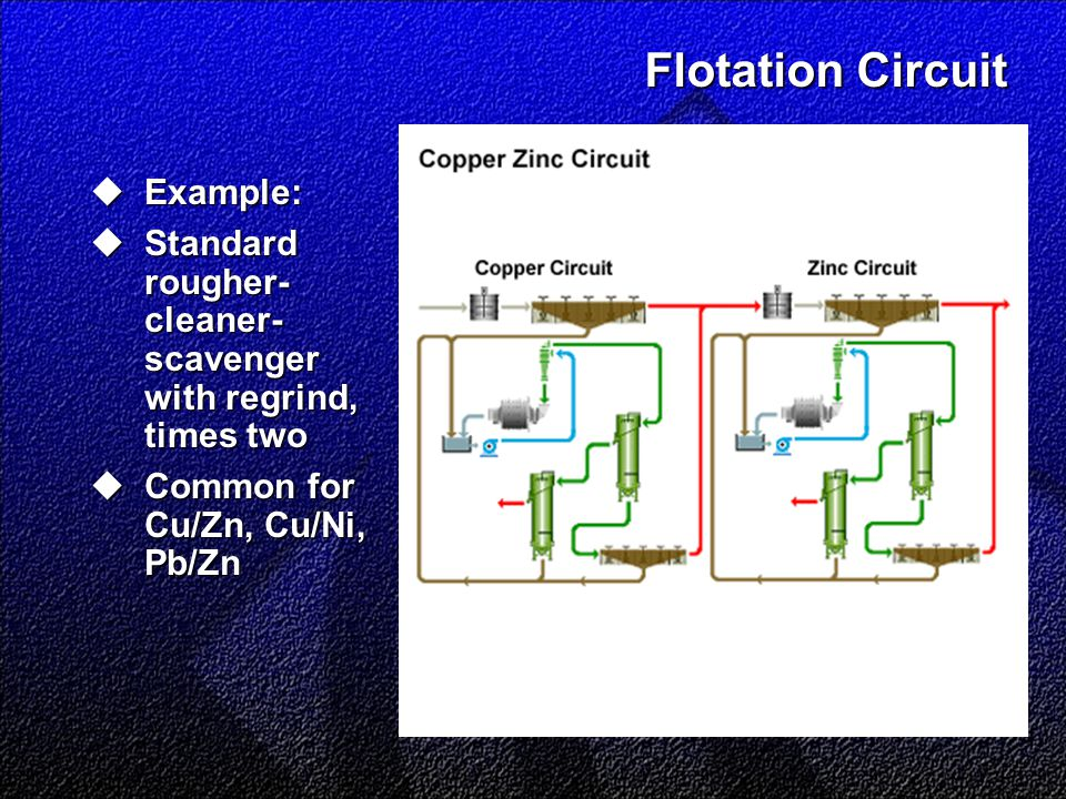 Flotation Circuit  Example:  Standard rougher- cleaner- scavenger with regrind, times two  Common for Cu/Zn, Cu/Ni, Pb/Zn