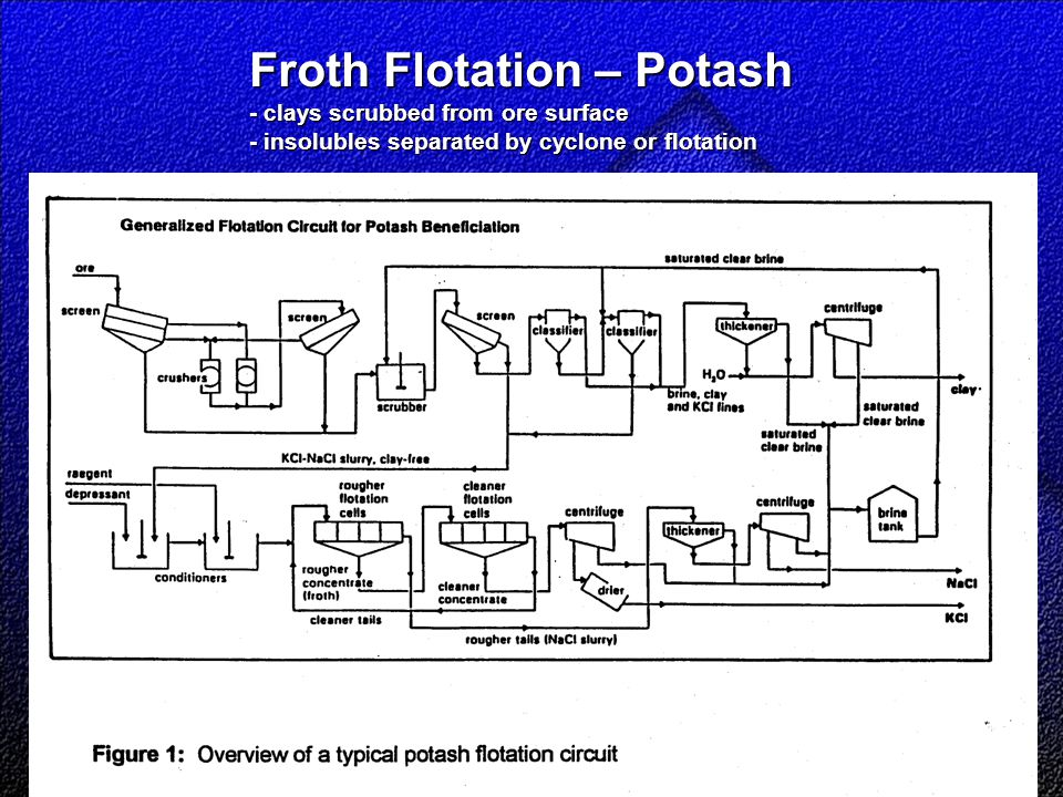 Shaft Froth Flotation – Potash - clays scrubbed from ore surface - insolubles separated by cyclone or flotation