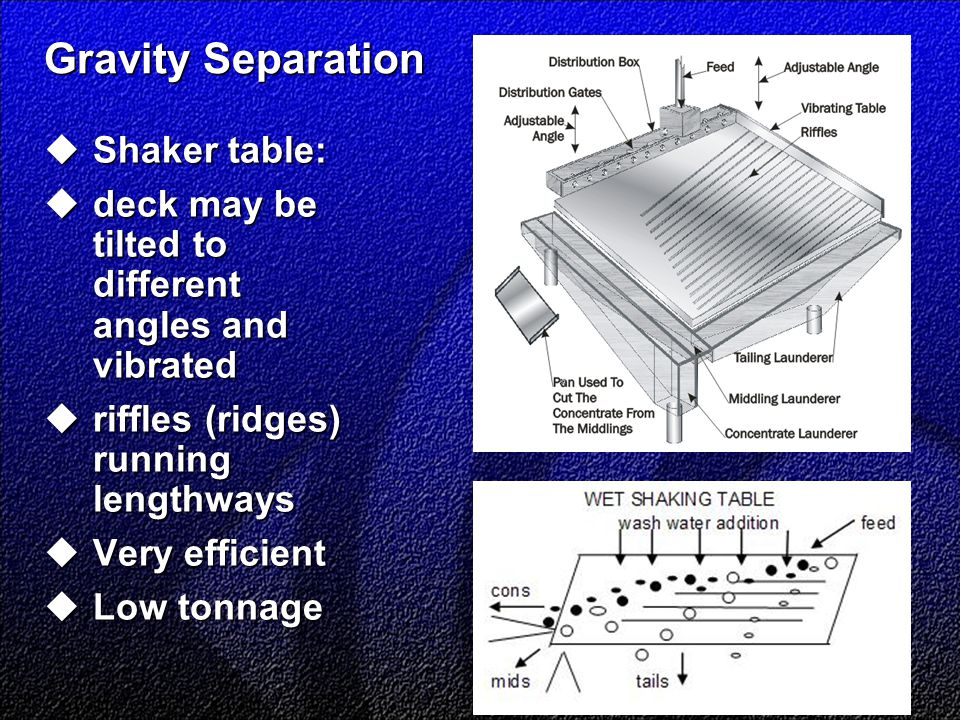 Gravity Separation  Shaker table:  deck may be tilted to different angles and vibrated  riffles (ridges) running lengthways  Very efficient  Low tonnage