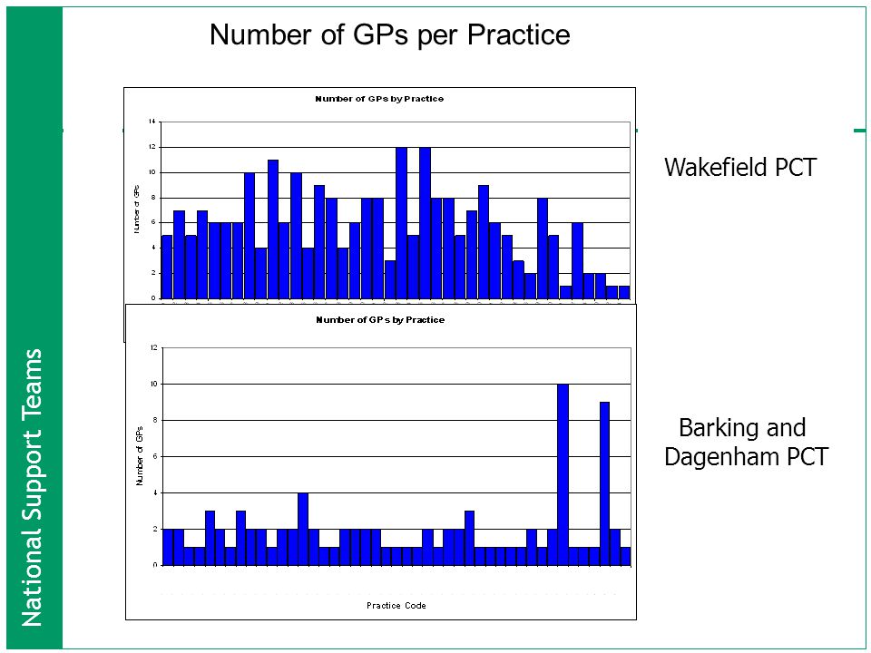 National Support Teams Wakefield PCT Barking and Dagenham PCT Number of GPs per Practice