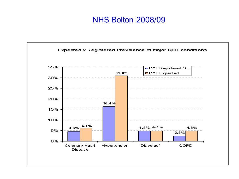 NHS Bolton 2008/09