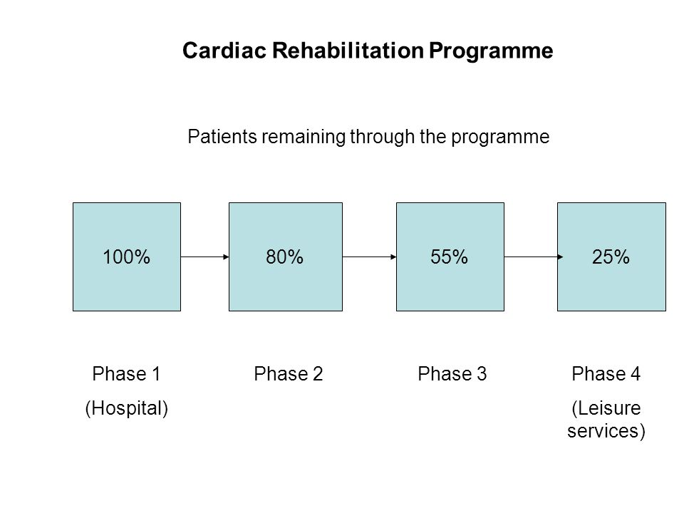 Cardiac Rehabilitation Programme 100%80%55%25% Phase 1 (Hospital) Phase 2 Phase 3Phase 4 (Leisure services) Patients remaining through the programme