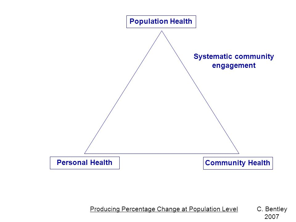 Population Health Community Health Personal Health Systematic community engagement Producing Percentage Change at Population LevelC.