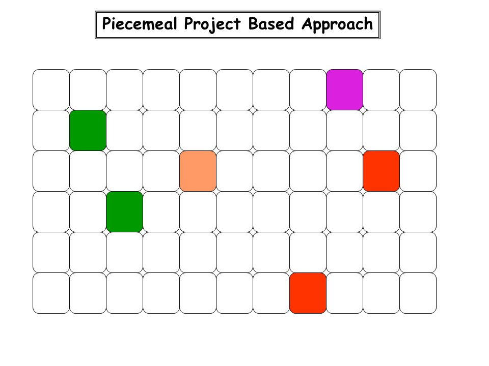 Piecemeal Project Based Approach