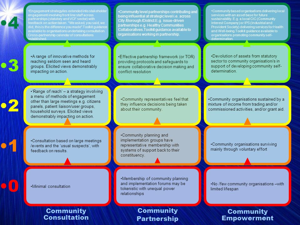 4 3 2 1 0 Community Consultation Minimal consultation A range of innovative methods for reaching seldom seen and heard groups.