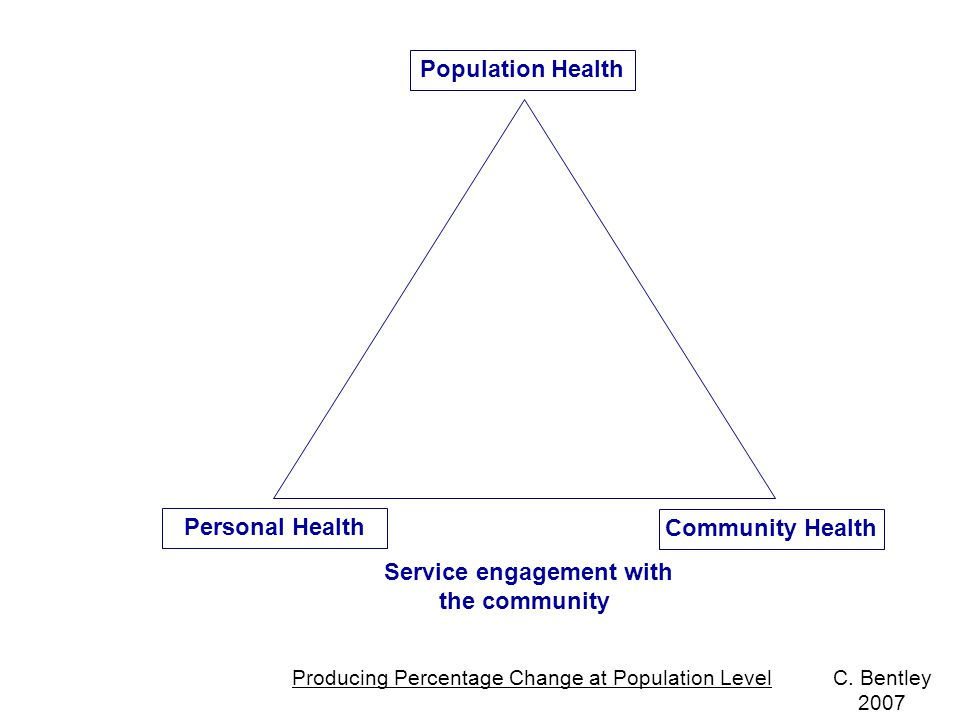 Population Health Community Health Personal Health Service engagement with the community Producing Percentage Change at Population LevelC.