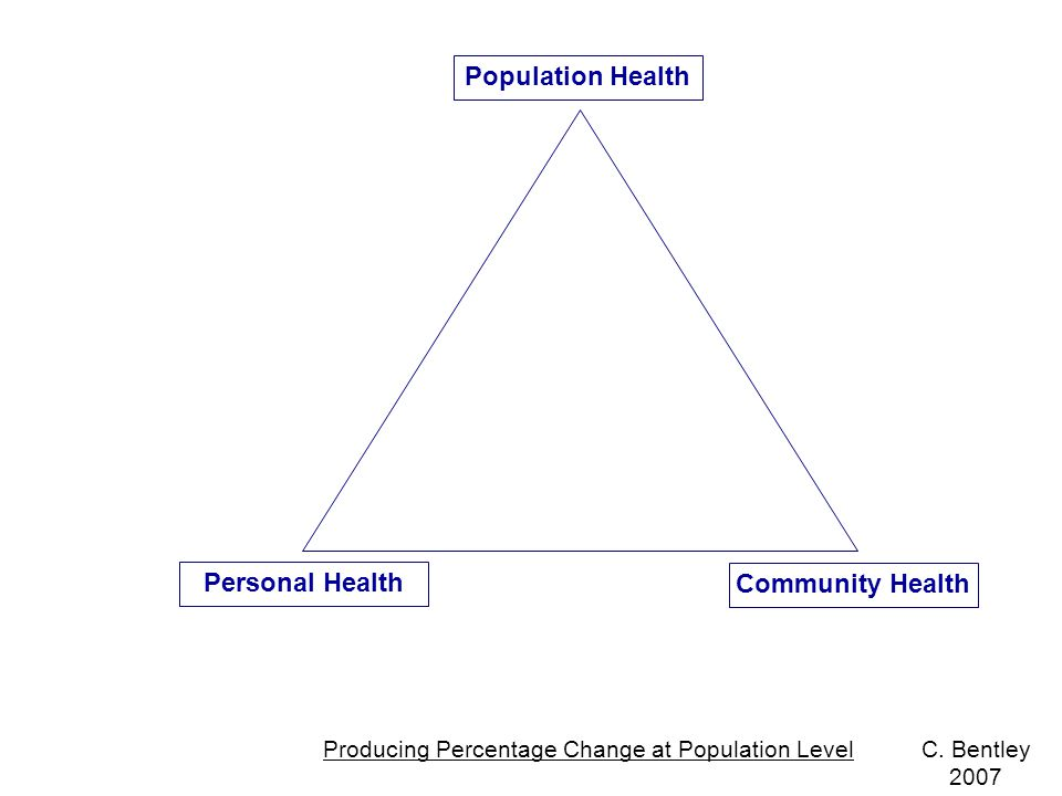 Population Health Community Health Personal Health Producing Percentage Change at Population LevelC.