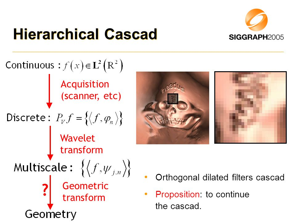 Hierarchical Cascad Acquisition (scanner, etc) Wavelet transform Orthogonal dilated filters cascad Proposition: to continue the cascad.