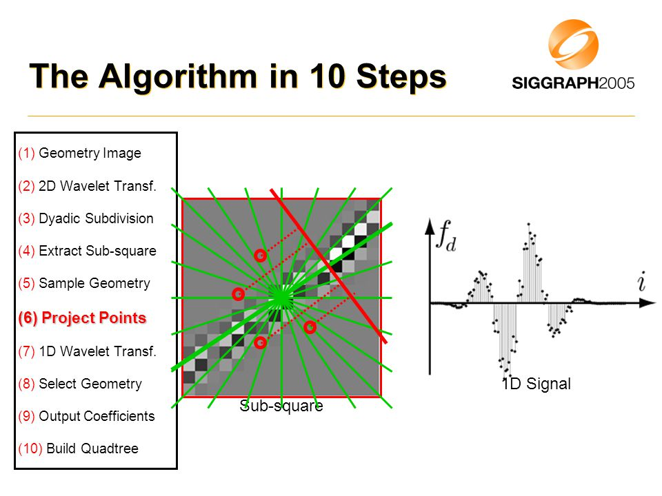 Sub-square The Algorithm in 10 Steps (1) Geometry Image (2) 2D Wavelet Transf.