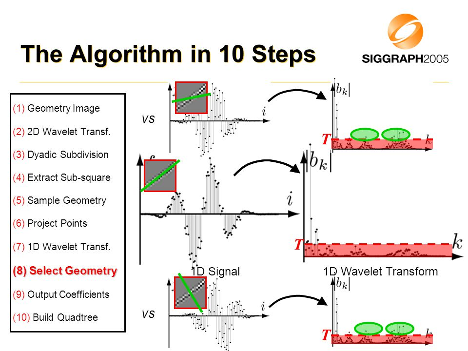 vs T 1D Wavelet Transform The Algorithm in 10 Steps (1) Geometry Image (2) 2D Wavelet Transf.