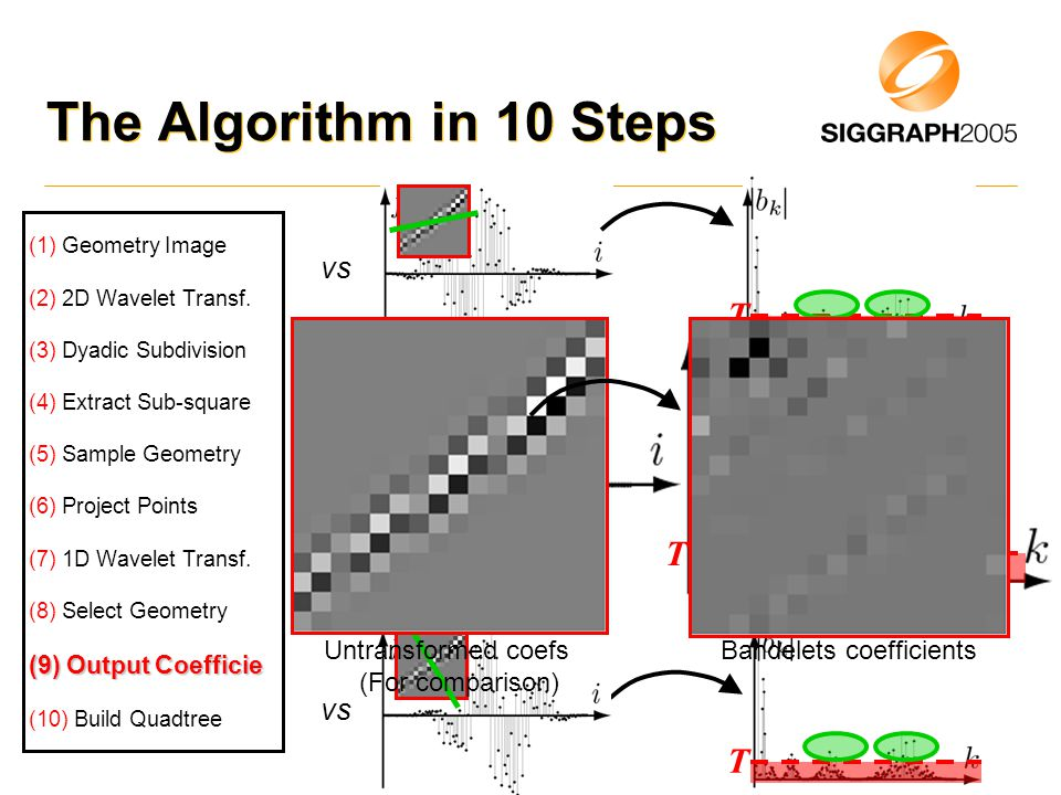 The Algorithm in 10 Steps (1) Geometry Image (2) 2D Wavelet Transf.