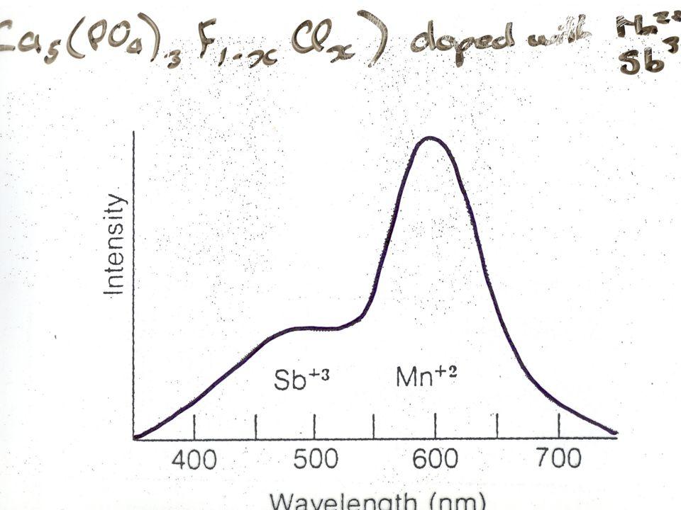 What molecules fluoresce.