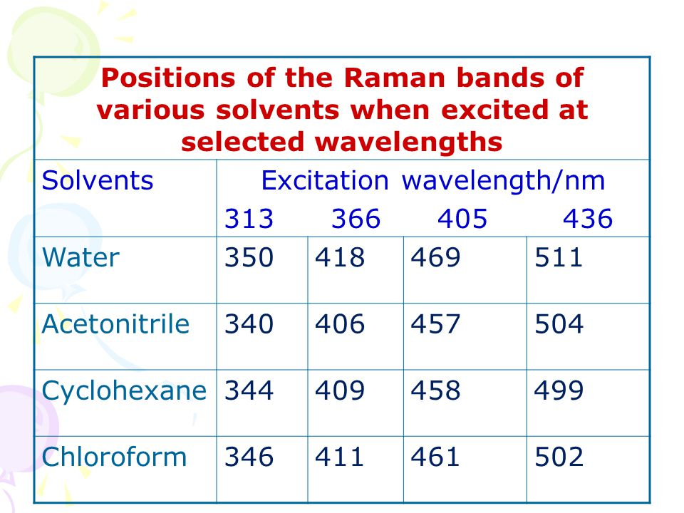 Positions of the Raman bands of various solvents when excited at selected wavelengths SolventsExcitation wavelength/nm 313 366 405 436 Water3504184695