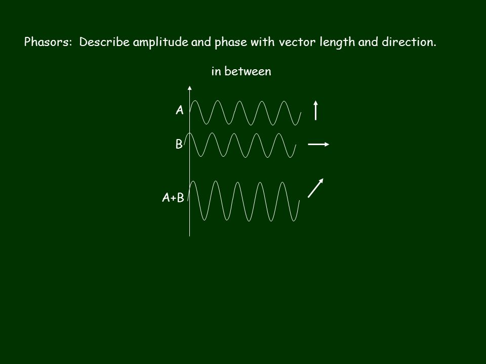 A B A+B Phasors: Describe amplitude and phase with vector length and direction. in between